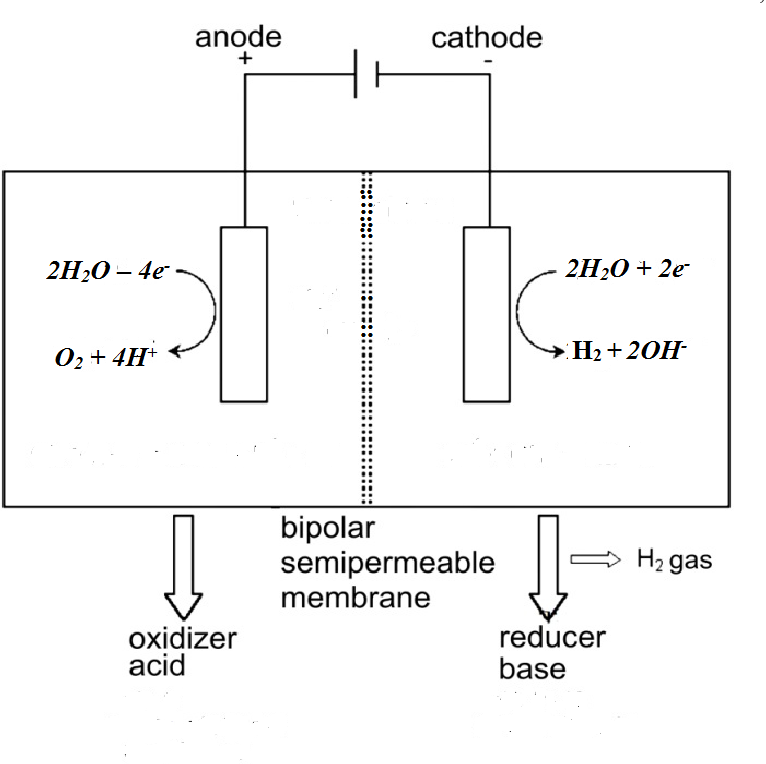 Figure 1. Scheme of the electrolyzer